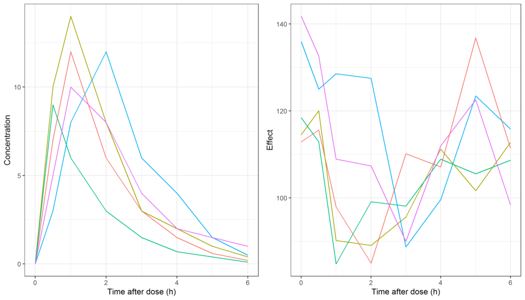 Plotting PK/PD hysteresis with variability in R using ggplot